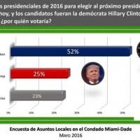 Encuesta en Miami. Foto tomada de internet