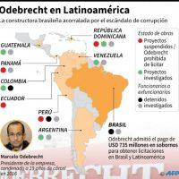 Corrupción Odebrecht impactará aspiraciones para los comicios del 2020